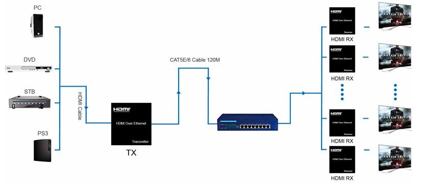 120m hdmi extender over lan cat5e cat6 with ir remote wire