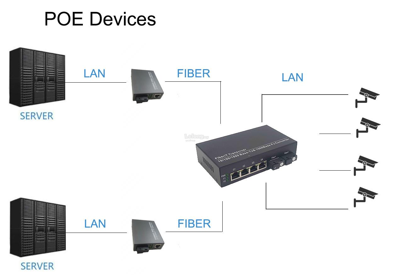 2 Port Fiber Switch Single mode Simplex + 4 Port POE Gigabit (S566)