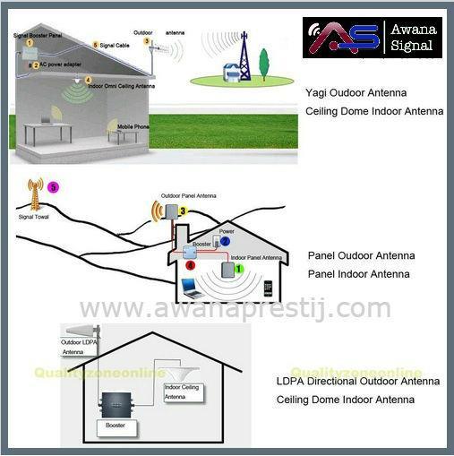 3G WCDMA Mobile Phone Signal Booster Yagi Antena 10m & Dome Antenna 1m
