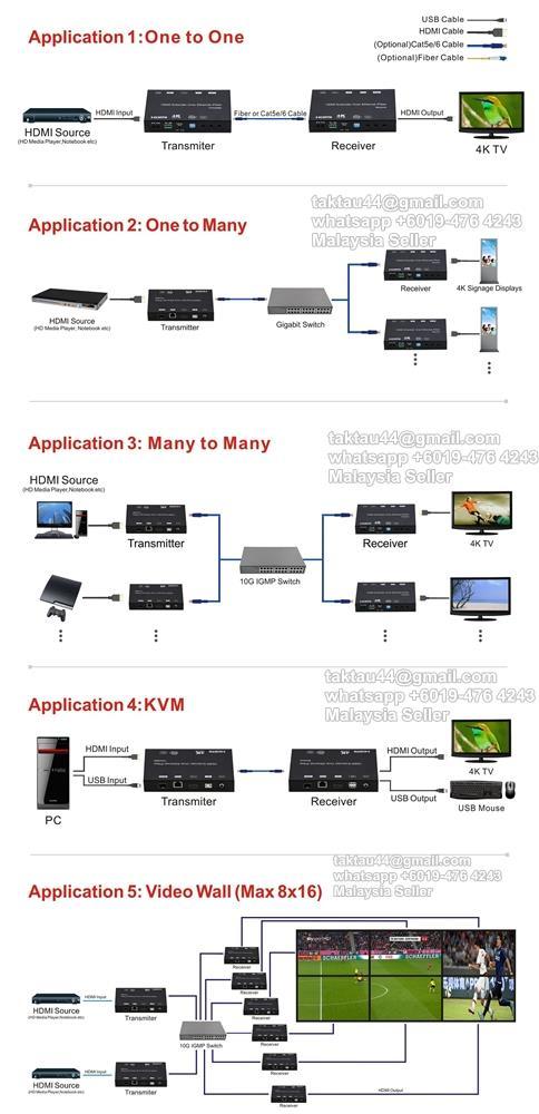 4K HDMI + USB KVM Extender over Cat5e/6 cable up to 120m / Fiber 60km