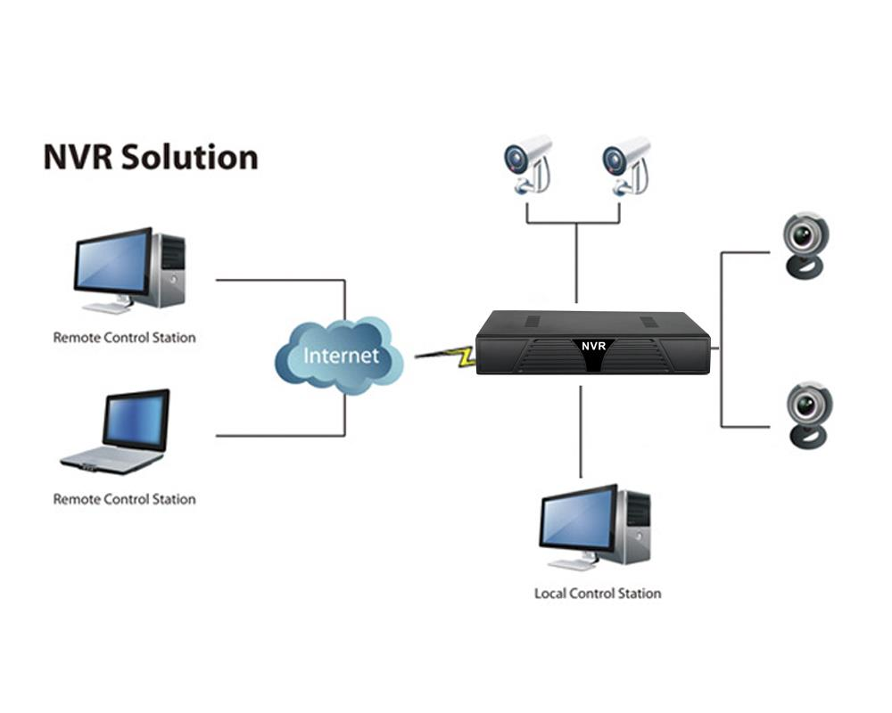 8 Channel NVR Security System - Support IP + Onvif + 1080P