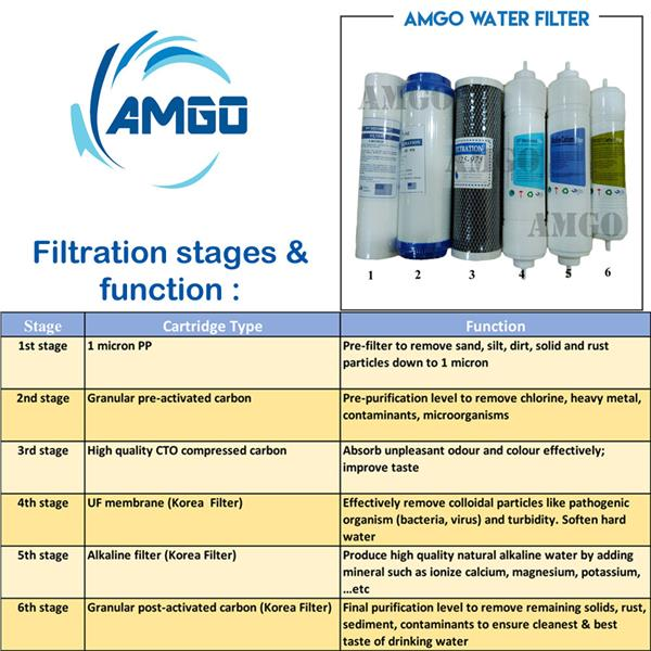 AMGO 6 Stage 10' Home Water Filter, Water Purifier, Restaurant Filter