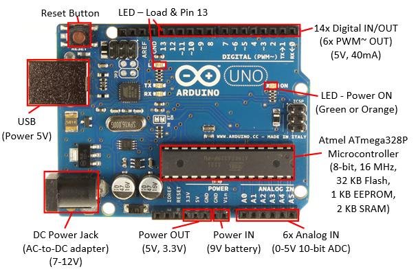 Arduino uno r microcontroller devel end pm