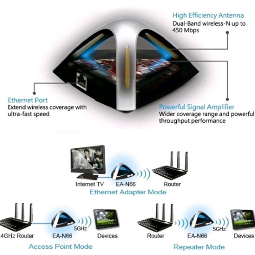 ASUS EA-N66 ACCESS POINT TREIBER WINDOWS 8