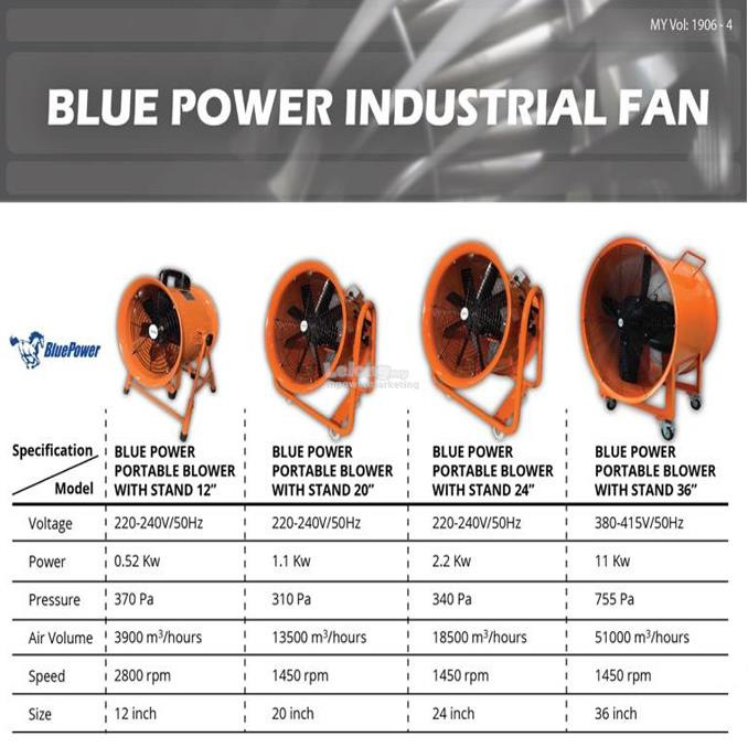 Blue Power Industrial Ventilator Blower Fan 36' Inch 3Phase