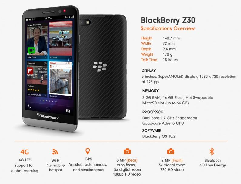 BRAND NEW BLACKBERRY BlackBerry Z30