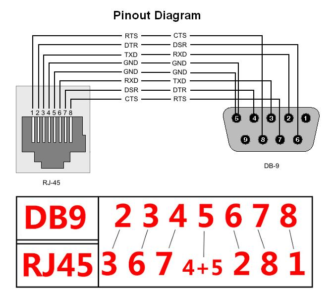 Rj45 To Db9 Pinout Rs232 - Wiring Diagrams •