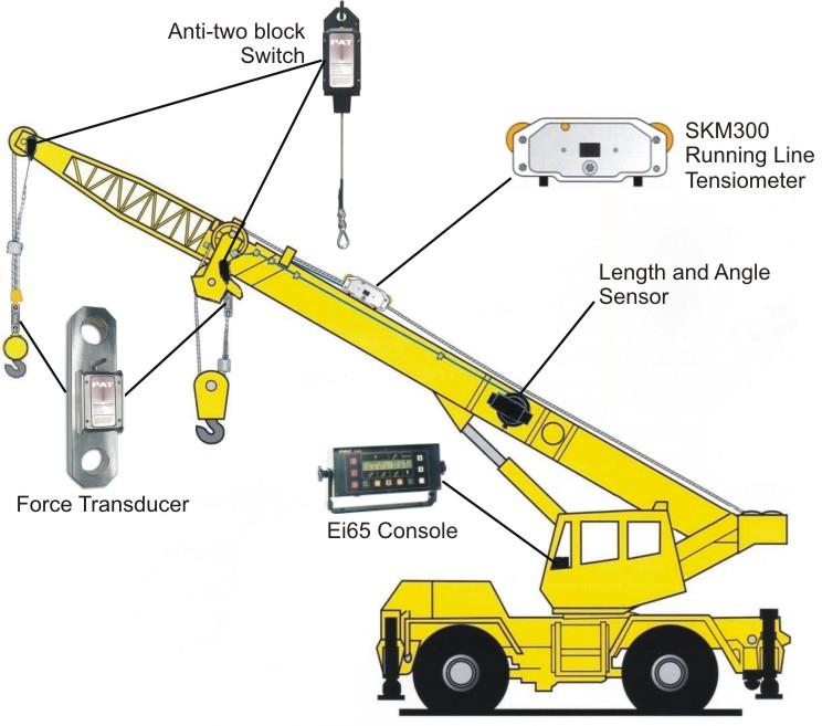 Load Moment Indicators For Cranes : Crane safety system load moment in end pm