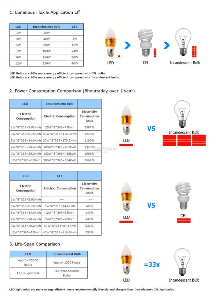 E27 8W-44-SMD5050-Pure White 880LM LED Bulb