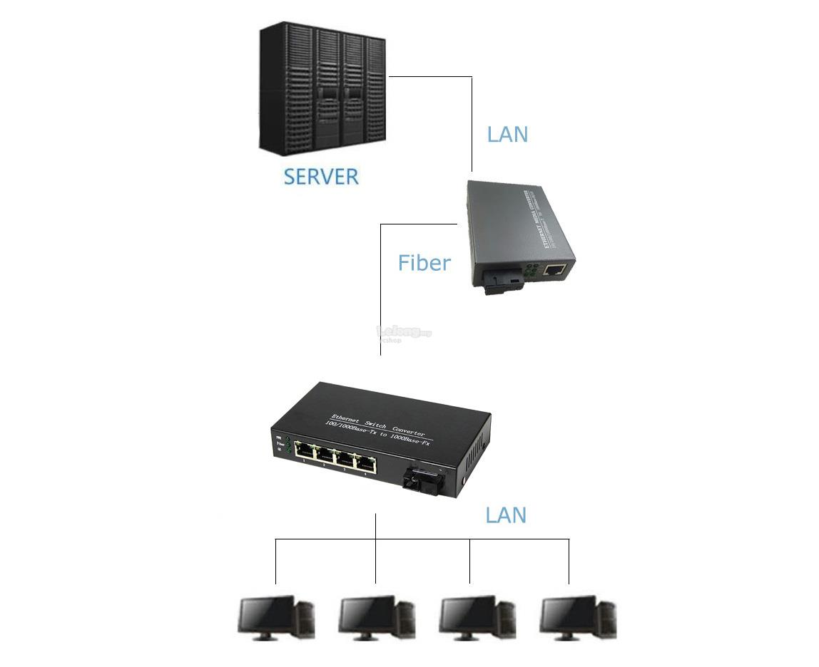 Fiber Switch SC 4 Port Single Mode Simplex Gigabit Switch (S280B)