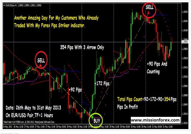 Options trading and explaination