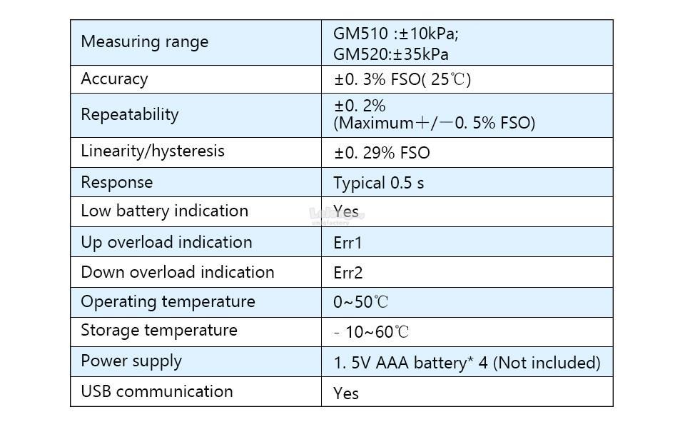 GM510 GM520 Digital Manometer USB LCD Differential Pressure Gauge