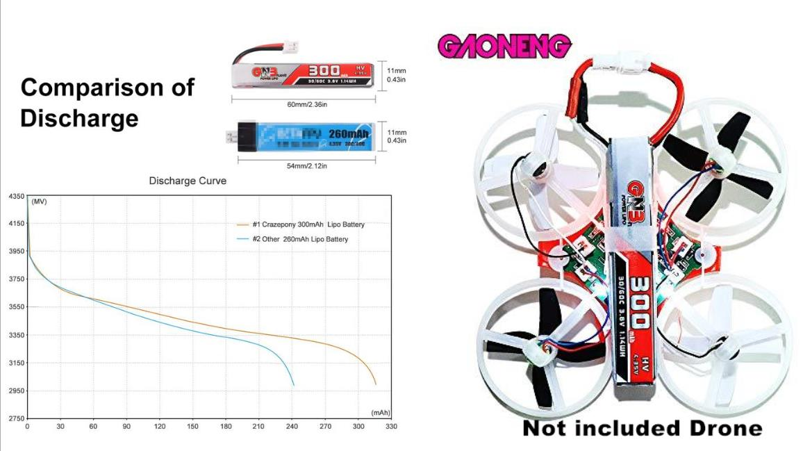 GNB 300mAh HV 1S Lipo Battery FPV Battery 30C 3.8V with JST-PH 2.0