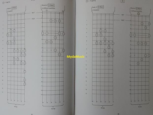 GUITAR CHORDS AND SCALES Book. Buku K (end 8/3/2016 9:50 PM)