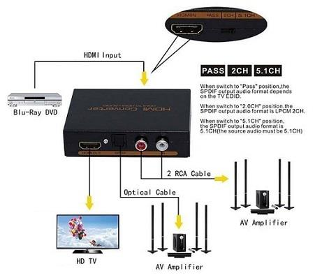 HDMI to HDMI with Audio 2CH 5.1CH Sound LR Toslink SPDIF Adapter