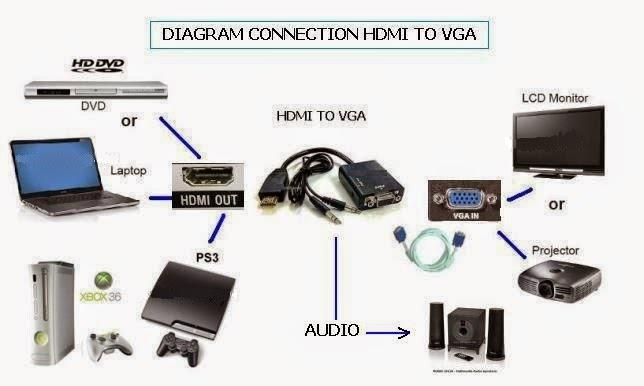 HDMI to VGA converter with audio cable
