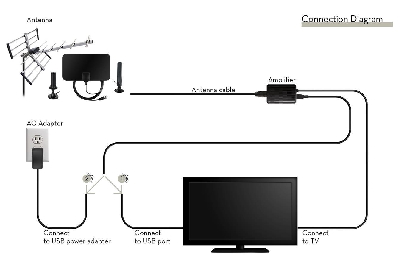 HDTV og & Digital TV Signal Filter Booster 25dB (VHF/UHF) Aaon Rm Wiring Diagram on