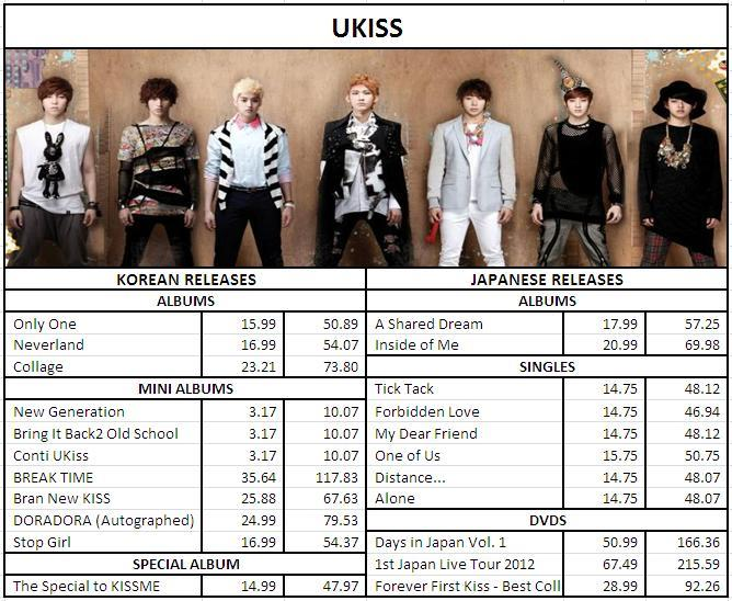 [K-Pop] U-KISS CDs