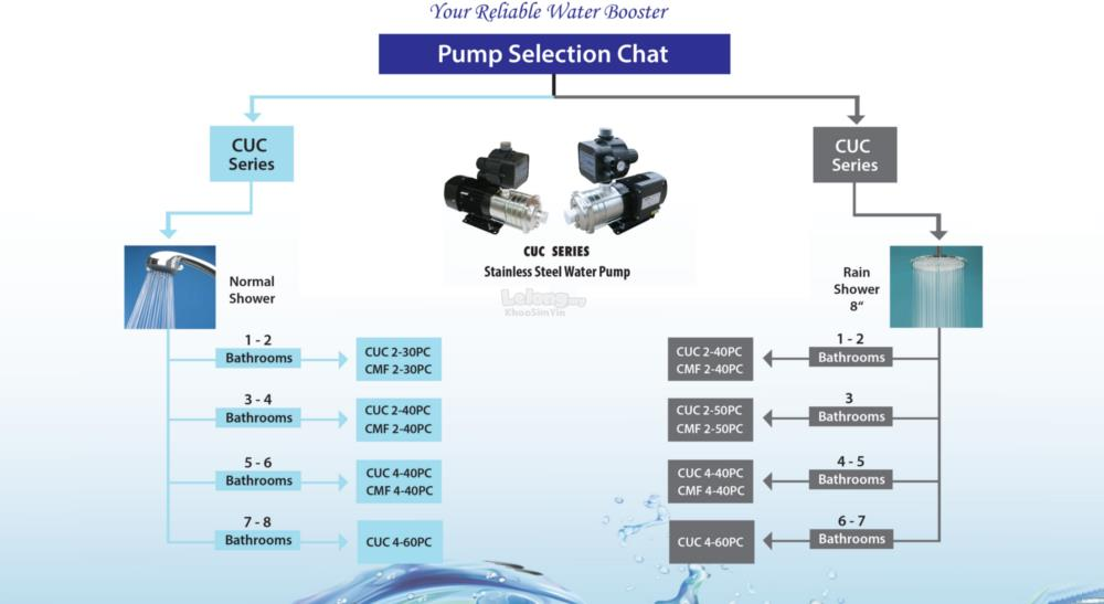 KAWA CUC 2-40PC  Horizontal Multi-Stage Booster Pump CUC Series 0.55KW