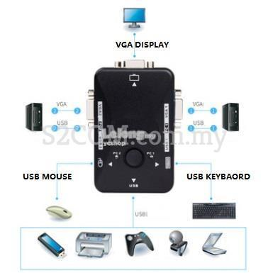 KVM SWITCH 2 Port USB2.0 Manual (S206)