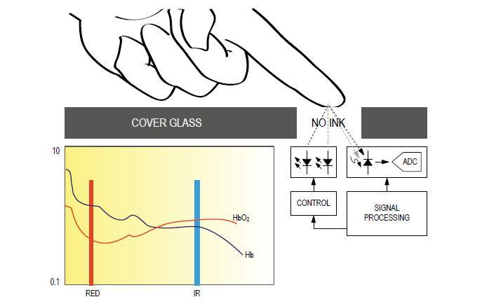 MAX30100 Pulse Sensor , Finger Oximeter Heart Rate Arduino Module