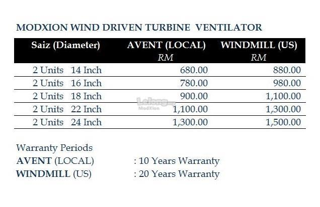 MELAKA Install 2 Units 16 Inch LOCAL Wind Turbine Ventilator