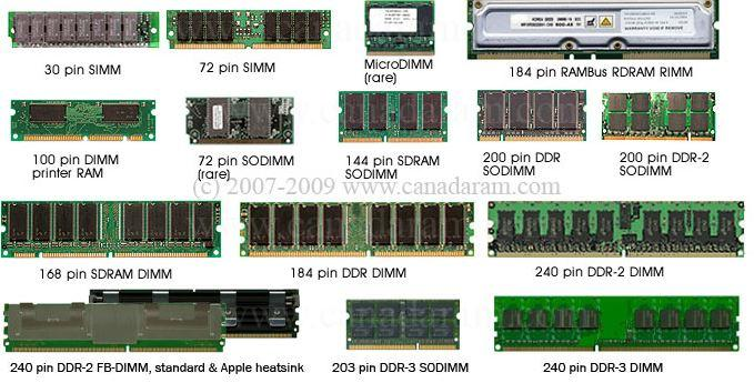All Memory Ram Ddr Ddr2 Ddr3 Sd Rd End 10 5 2019 6 18 Pm