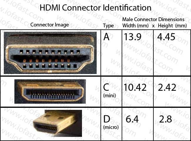 Micro HDMI Type D Male to HDMI Female Connector Converter Adapter Head