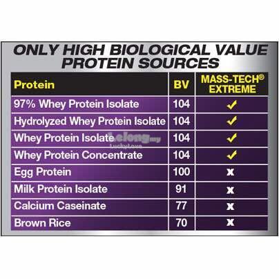 Muscletech Mass Tech Extreme 2000 7lbs Muscle Gainer Protein Masstech