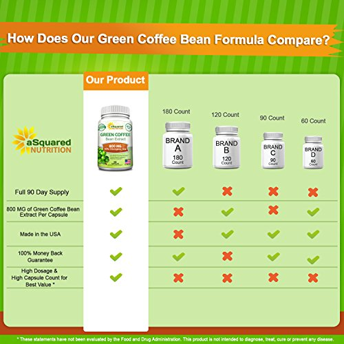 Natural Green Coffee Bean Extract - 180 Capsules - Max Strength GCA Antioxidan