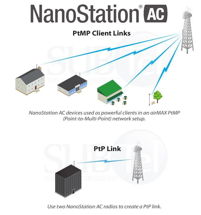 NS-5ACL Ubiquiti NanoStation AC loco 5GHz Bridge 13dBi UBNT 5AC LocoM5