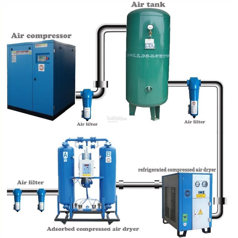 Oil Less Screw Air Compressor Dryer End 12 3 2020 11 15 Am