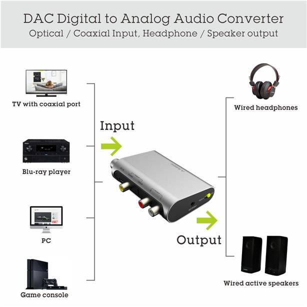 ORIGINAL AVANTREE DAC02 Digital to Analog Audio Converter RCA output