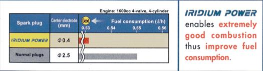 denso iridium power mazda 3 skyactive