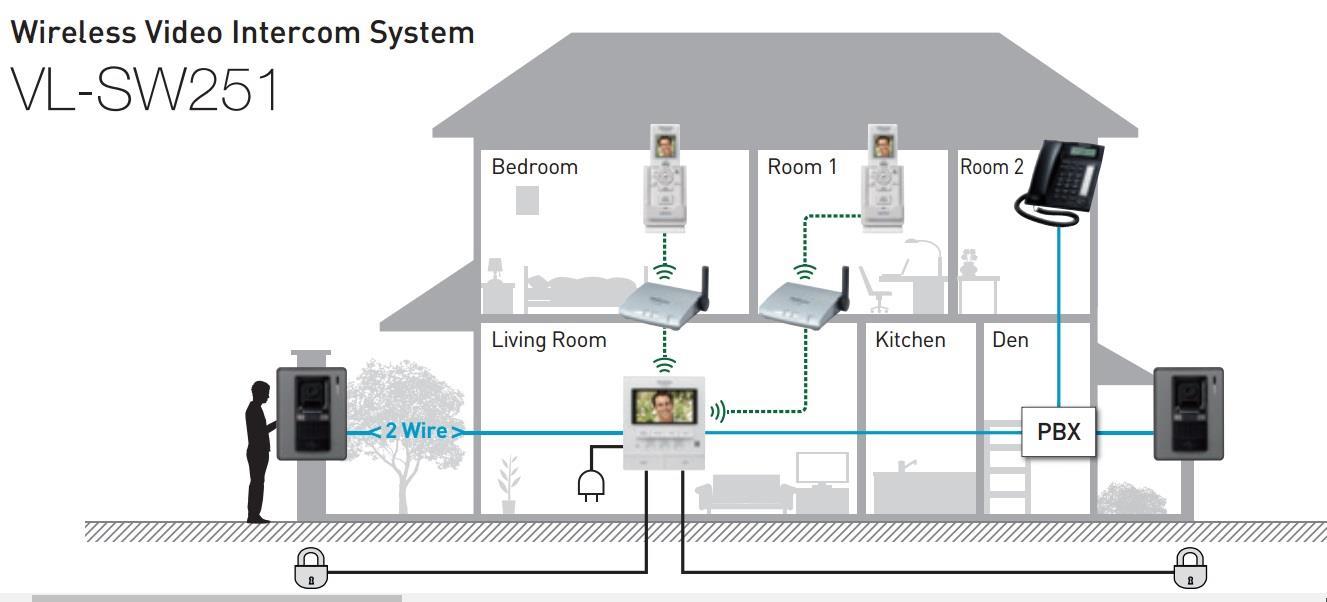Excellent Panasonic Video Door Phone Wiring Diagram Somurich Com Wiring Cloud Favobieswglorg