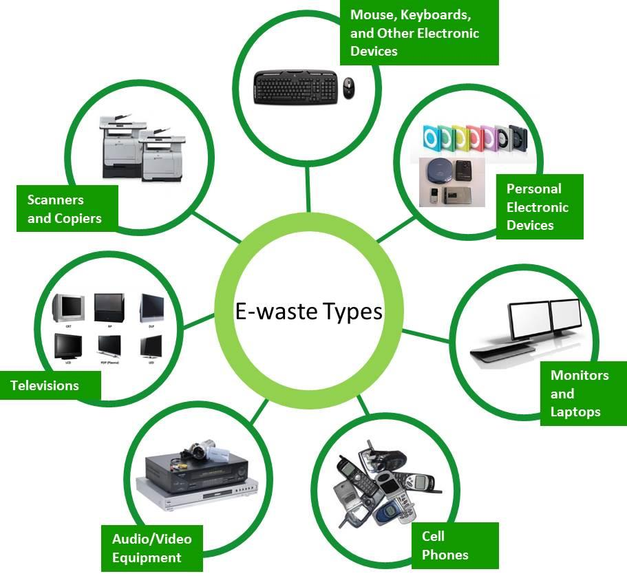Purchase Reuse Electronic Computer Parts