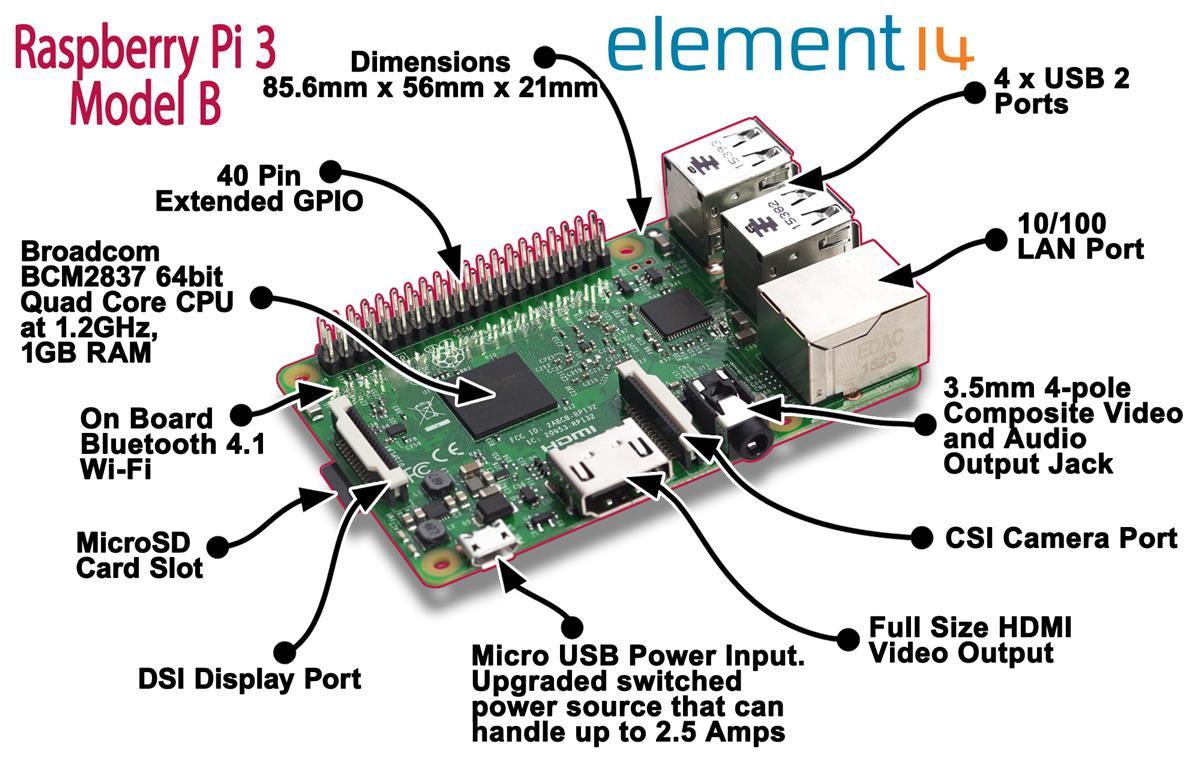 Raspberry pi 3 b+ ram heatsink