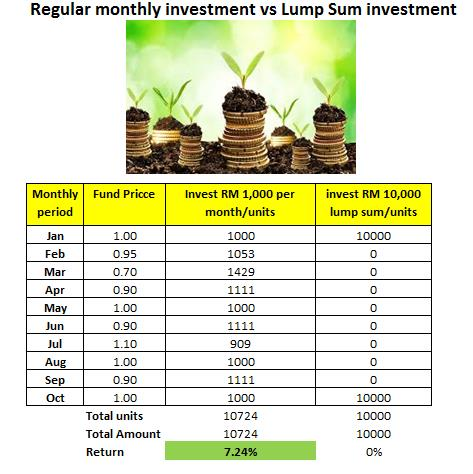 Regular Monthly Investment