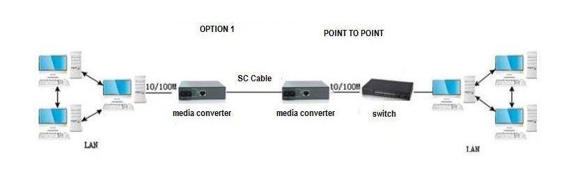 Single Mode Fiber to UTP Gigabit Media Converter Set 220V 20KM (S131)