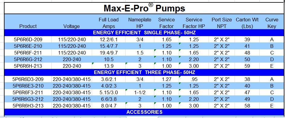 Swimming Pool Pentair[USA] Starite MAX E-PRO Pump 3.0HP Tri Phase on