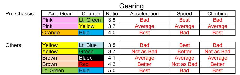 how to find gear ratio
