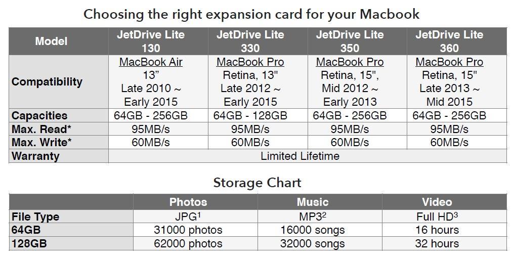 Transcend Jet Drive Lite 130 64GB (Memory Card) - Macbook Air 13'
