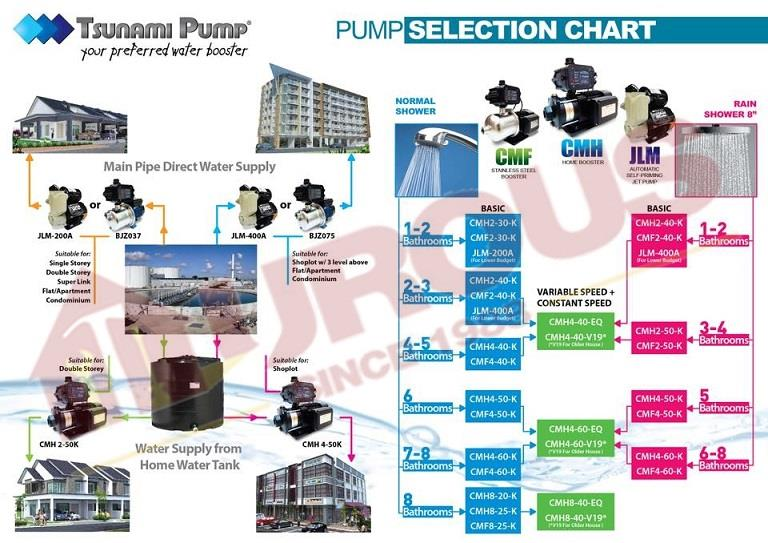 Tsunami Home Booster Water Pump 0.75HP CMH2-40K Japan Technology