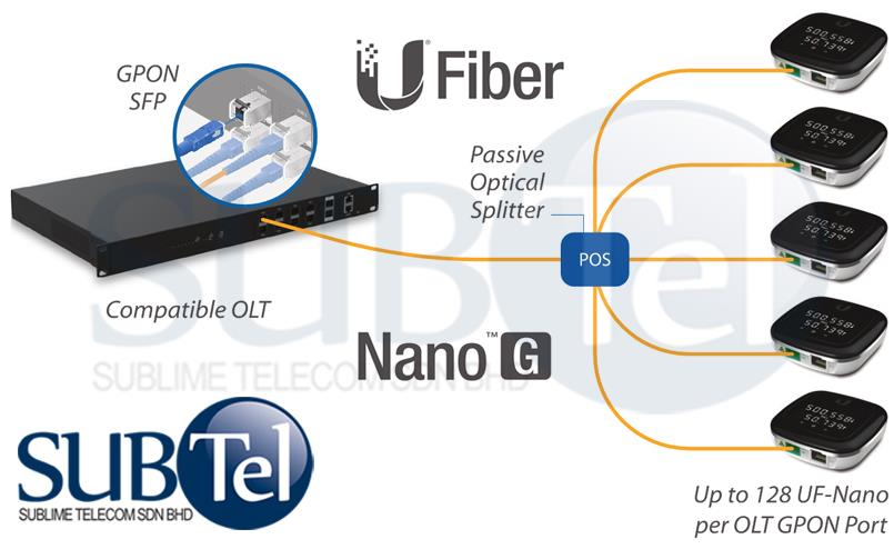 UF-Nano Ubiquiti UFiber Nano-G GPON ONU ONT Malaysia PON vs Huawei ZTE