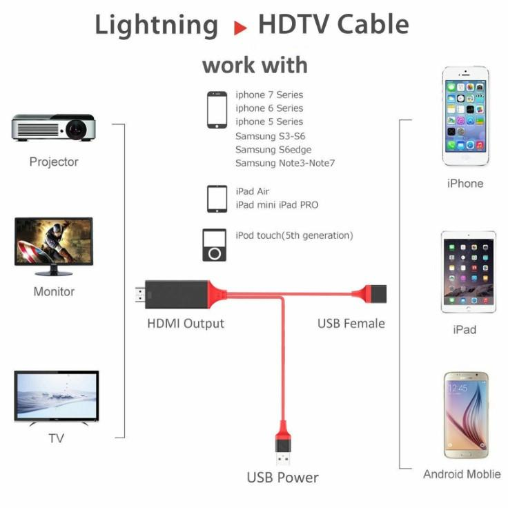 USB HD1080P HDMI Cable iPhone Android Type-C To HDMI HDTV Mirror