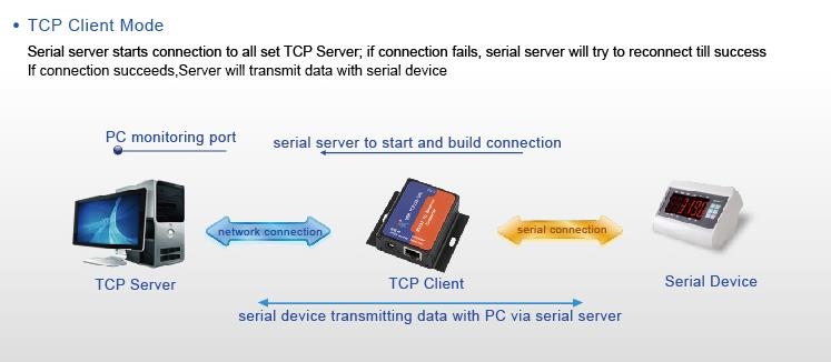 USR Serial RS232 to Ethernet Converters TCP IP Server USR-TCP232-302