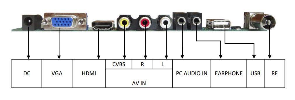VX9 Universal LED LCD TV Controller Board TV+PC+AV+HDMI+USB (CB-006)