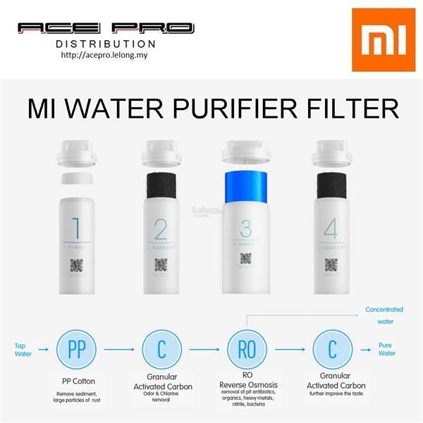 water purifier. XIAOMI Mi Water Purifier Replacement Filter - C I, PP, RO, II. \u2039 \u203a